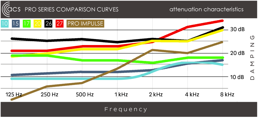Pro series comparison curves